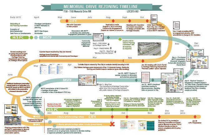 timeline graphic of public engagement for memorial drive rezoning in calgary